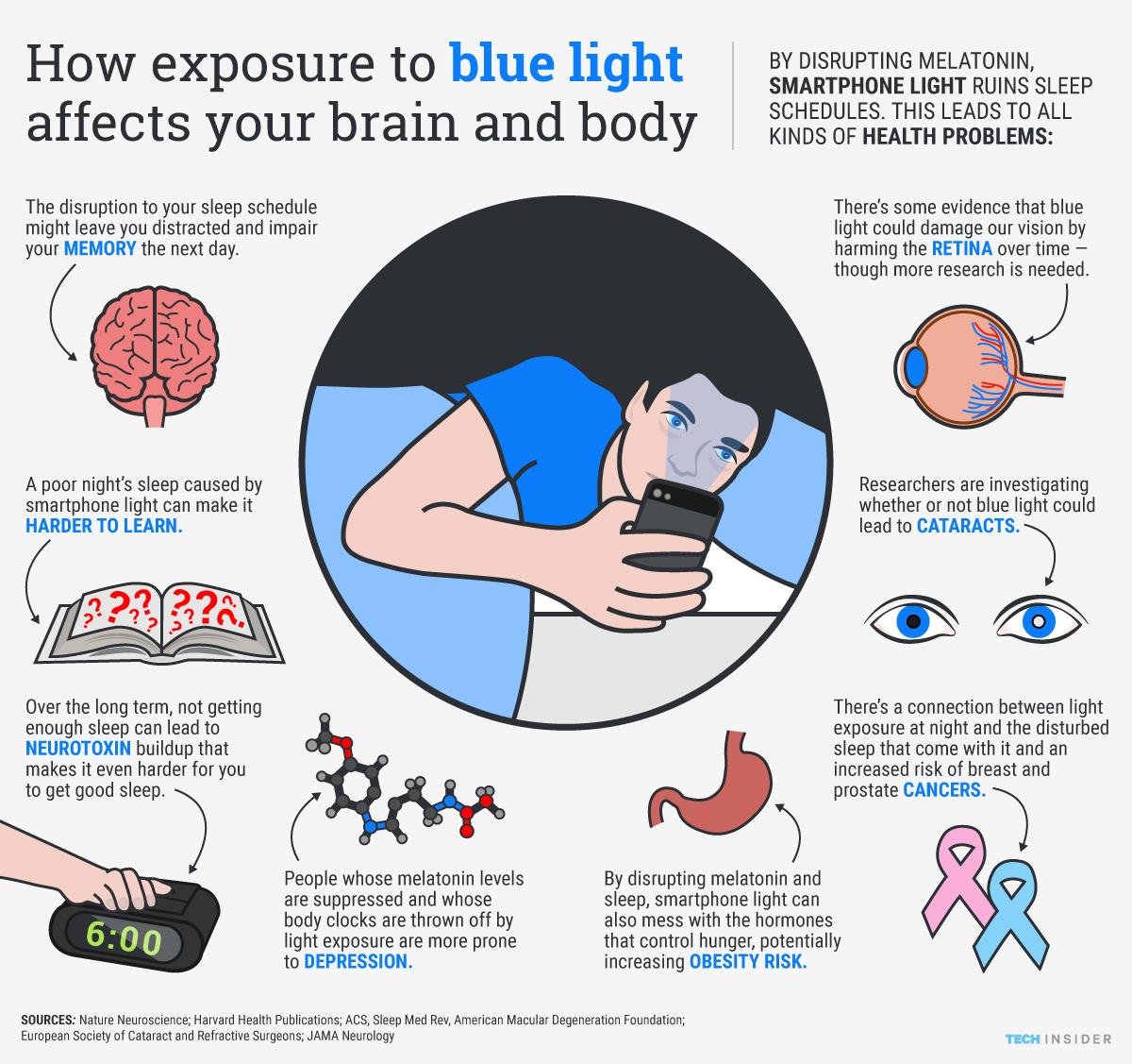Синий свет снижает выработку мелатонина