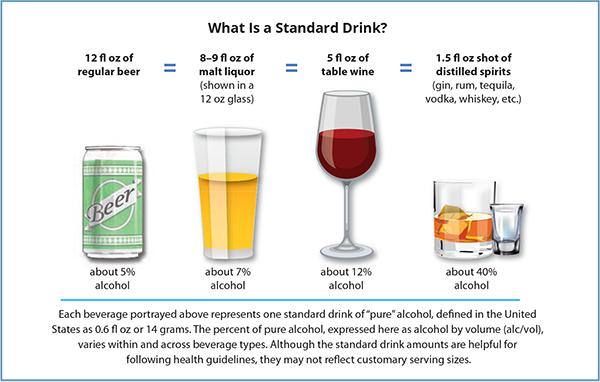 Стандарт порции алкоголя