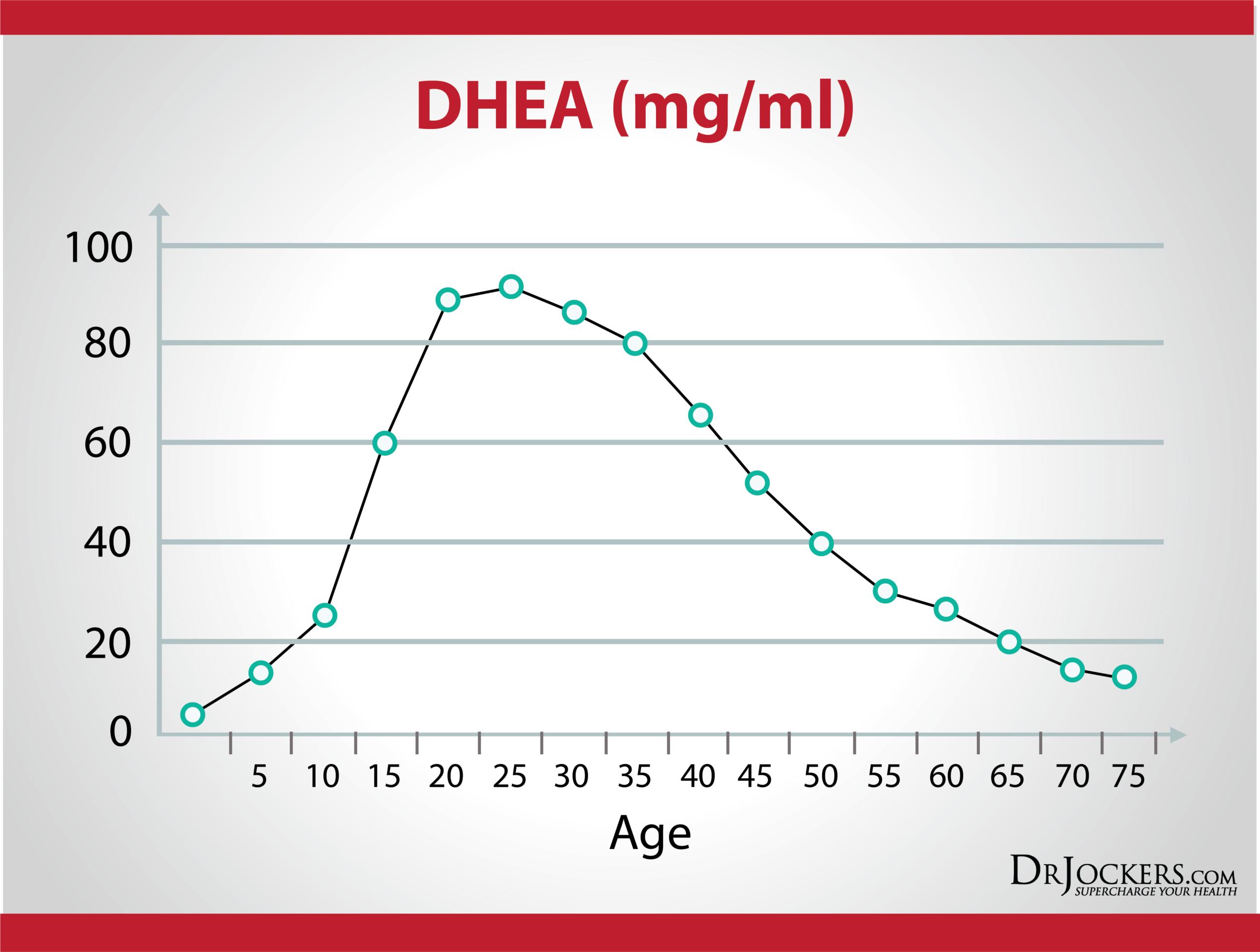 Изменение DHEA-S с возрастом