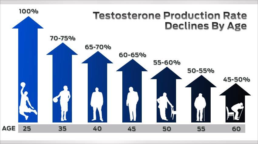 Снижение выработки тестостерона с возрастом