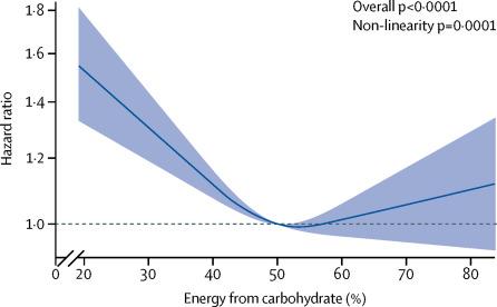 При сокращении углеводов в диете растет риск смертности от всех причин