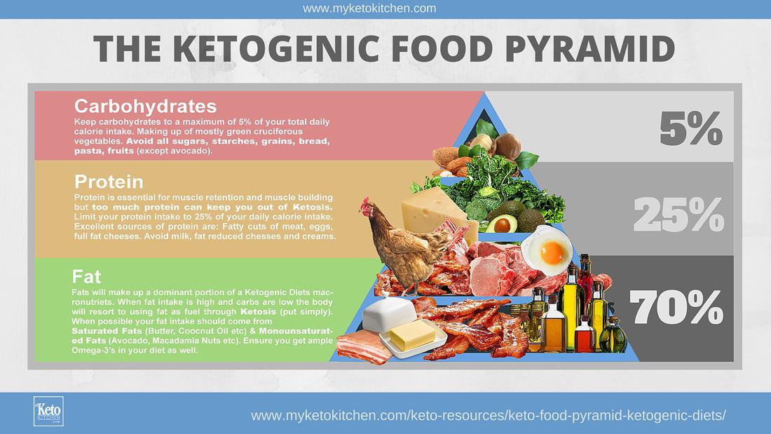 Пирамида кетогенной диеты