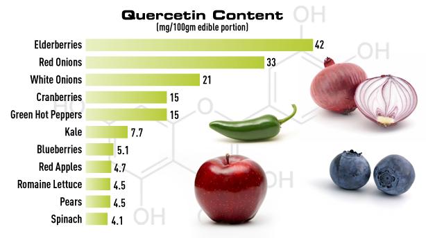 Источники кверцетина