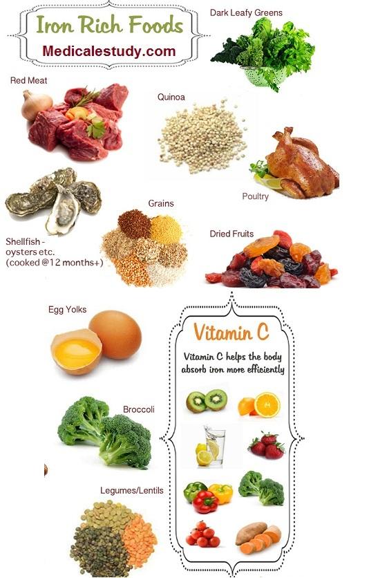 Продукты питания богатые железом