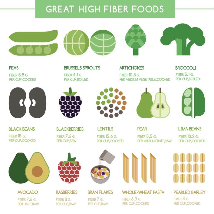 Продукты питания с высоким содержанием клетчатки