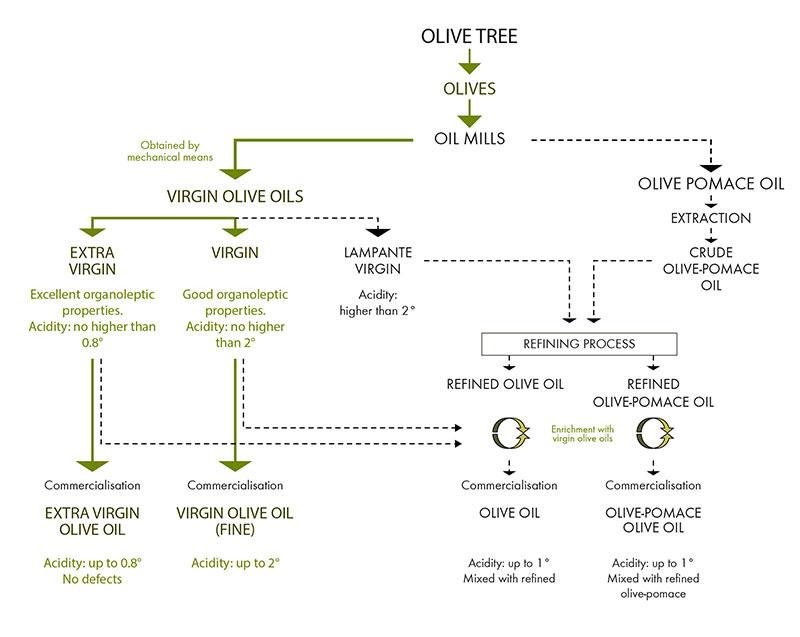 Схема свободной кислотности разных типов оливкового масла
