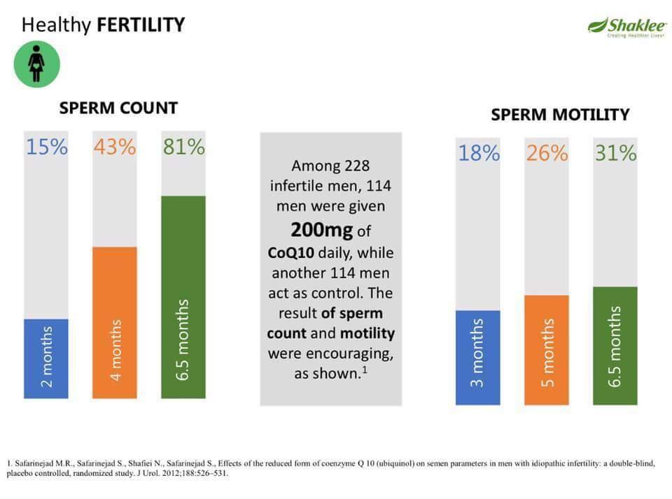 Коэнзим Q10 увеличивает плодовитость мужчин