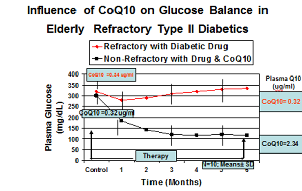 Коэнзим Q10 снижается при диабете 2-го типа