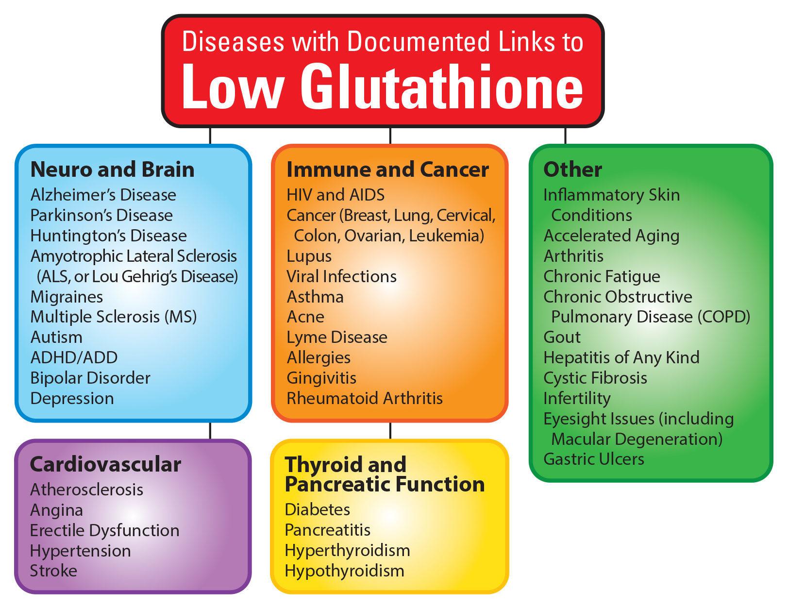 Заболевания, связанные с низким уровнем глутатиона