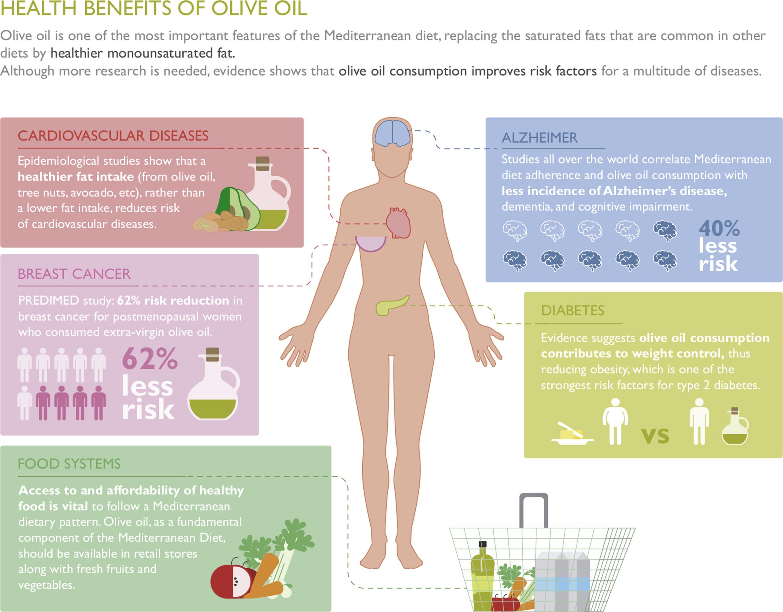 Оливковое масло и польза для здоровья