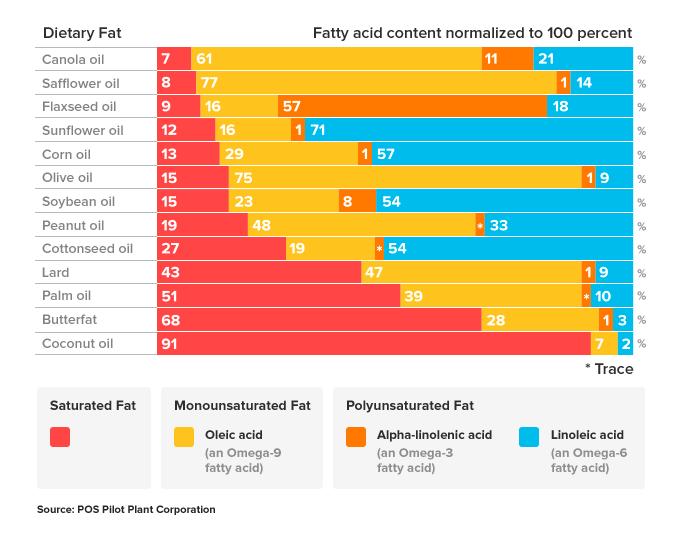 Содержание мононенасыщенных жиров в различных маслах