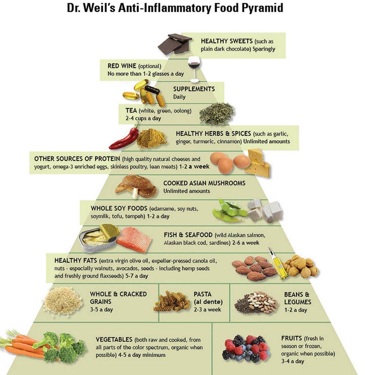 Пирамида противовоспалительной диеты