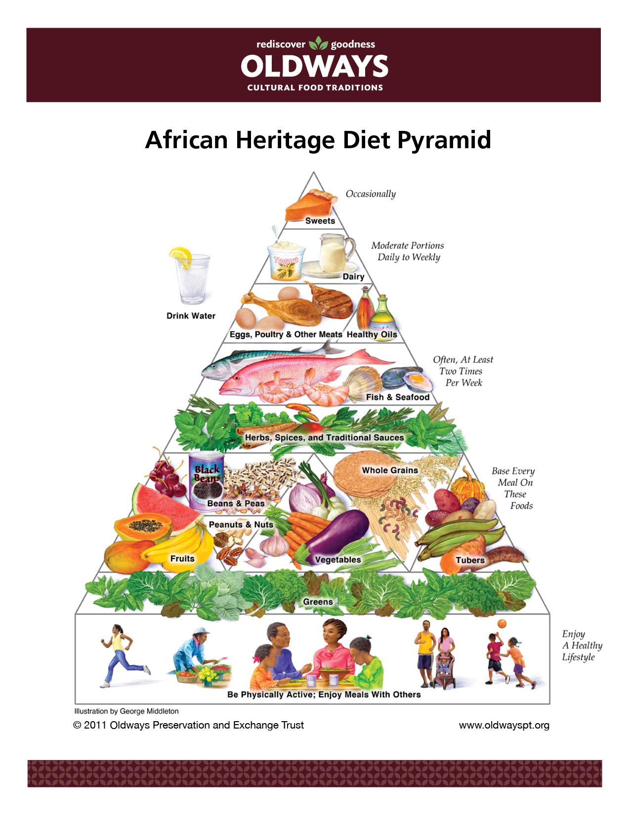 Состав африканской диеты