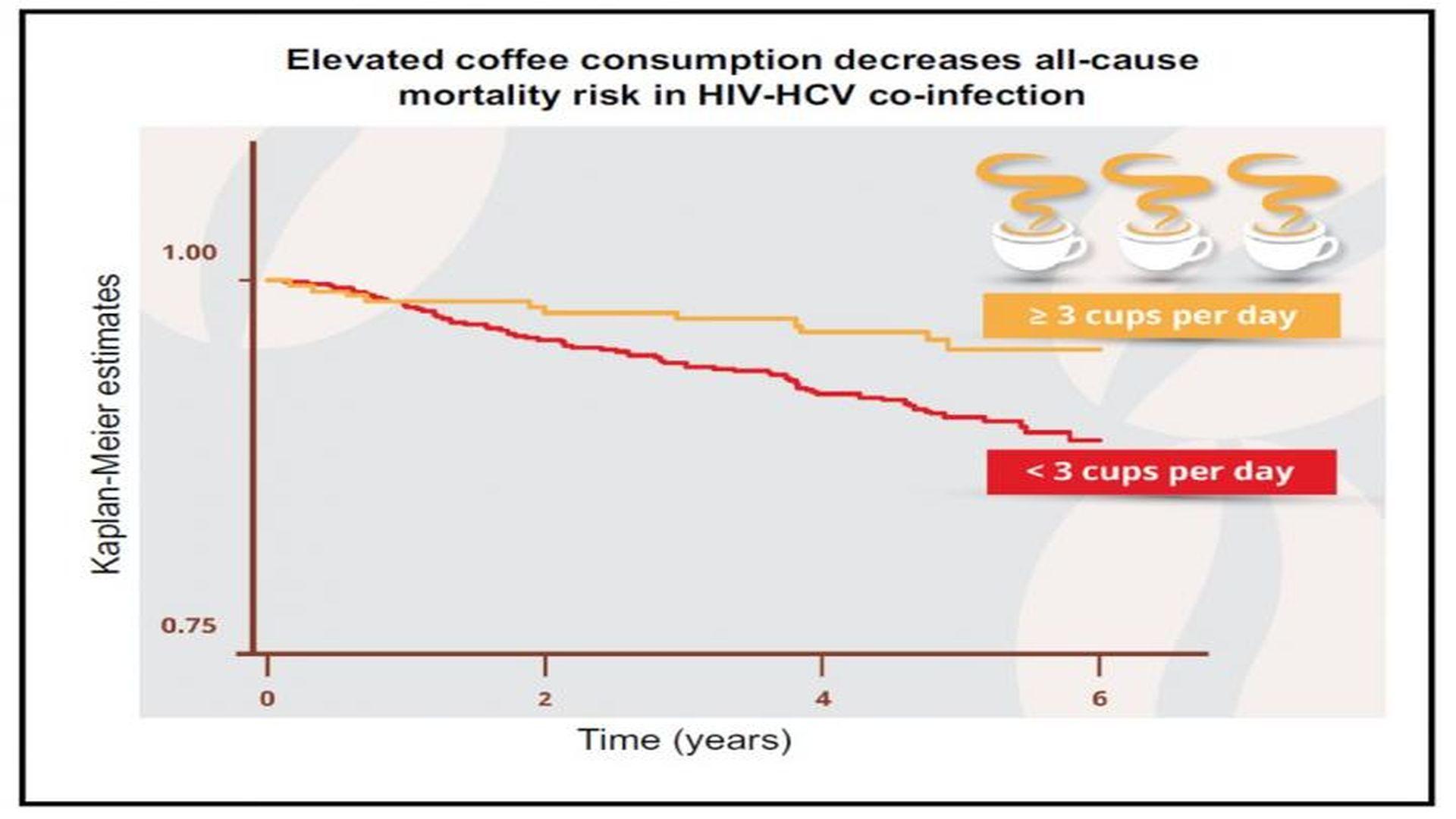 Кофе снижает смертность у людей с гепатитом С и ВИЧ