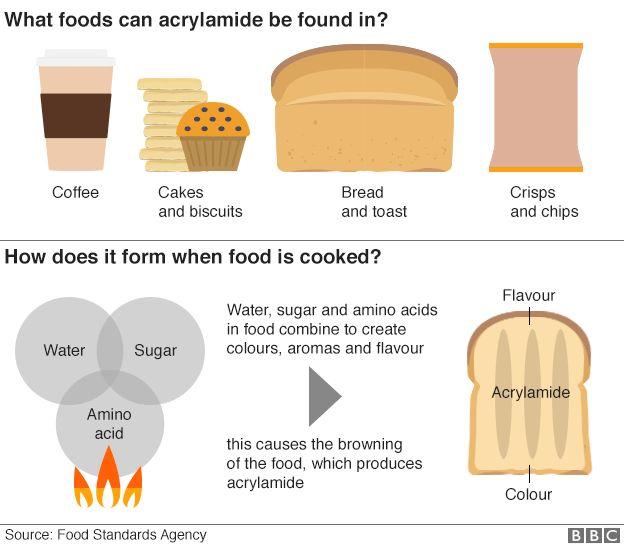 Акриламид в продуктах питания