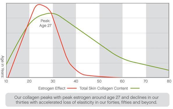 Уменьшение коллагена в коже связано со снижением стероидных гормонов