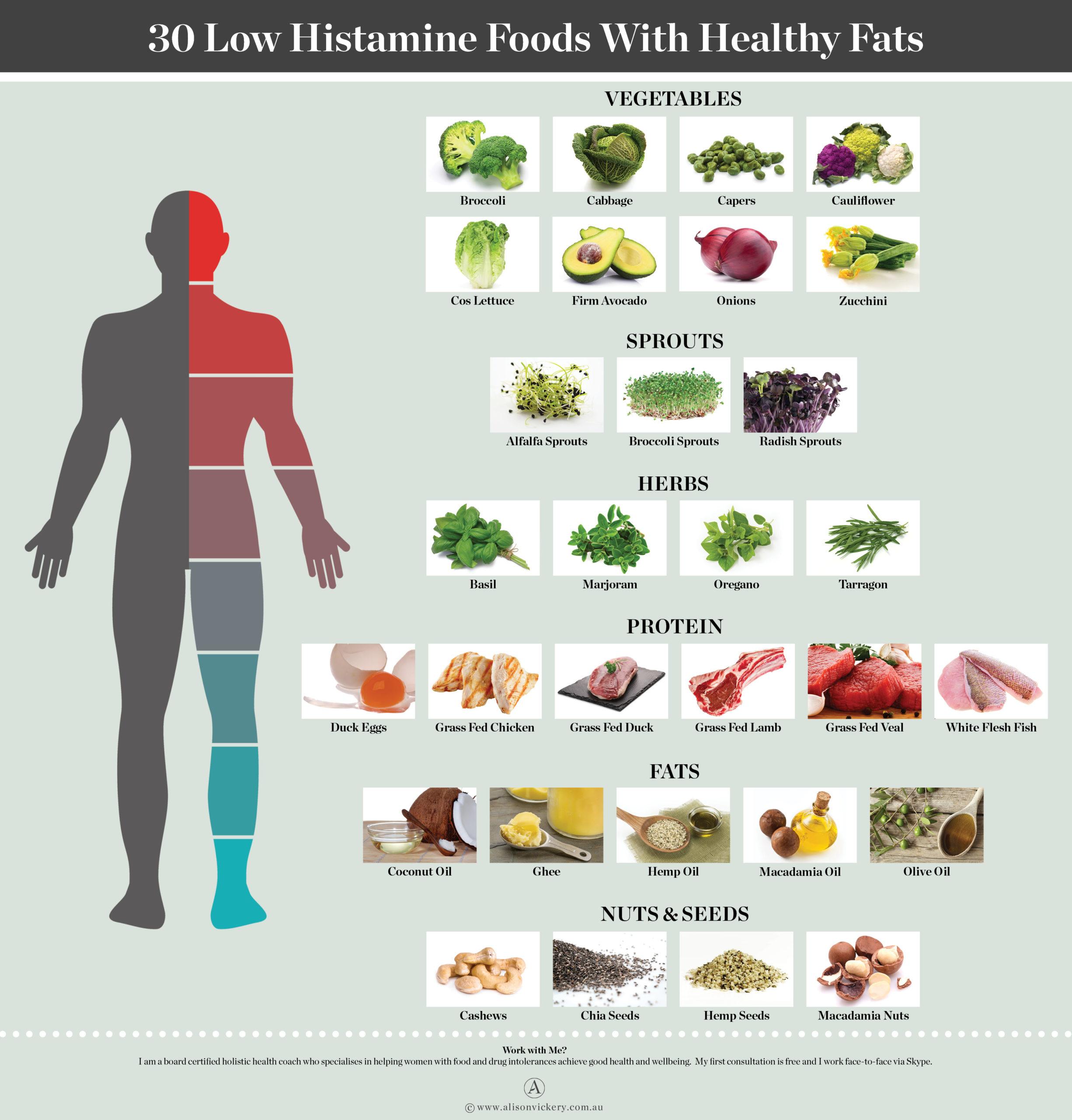 Продукты питания с низким содержанием гистамина
