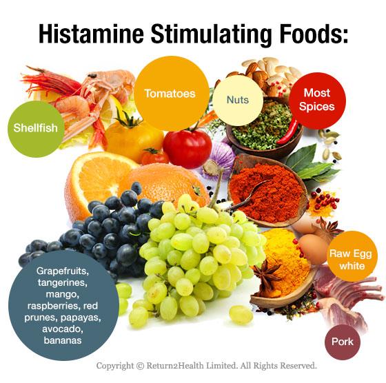 Продукты питания симулирующие выработку гистамина