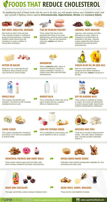 Замена вредных продуктов питания, увеличивающих уровень холестерина