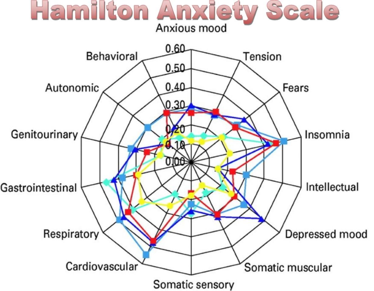 Для оценки депрессии применяется шкала Гамильтона