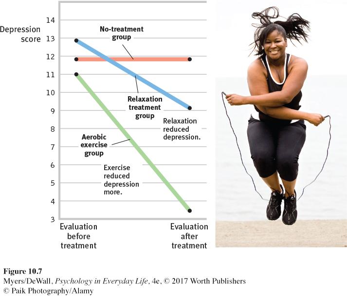 Физические упражнения снижаю проявление депрессии