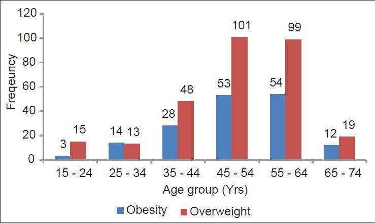 Ожирение и повышенный вес увеличиваются при старении
