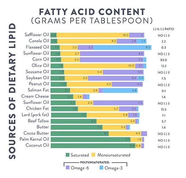 Состав кокосового масла