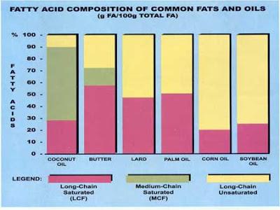 Содержание среднецепочечных жирынх кислот в кокосовом масле
