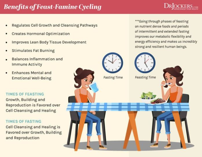 Ограничение времени приема пищи в течении дня - способствует аутофагии