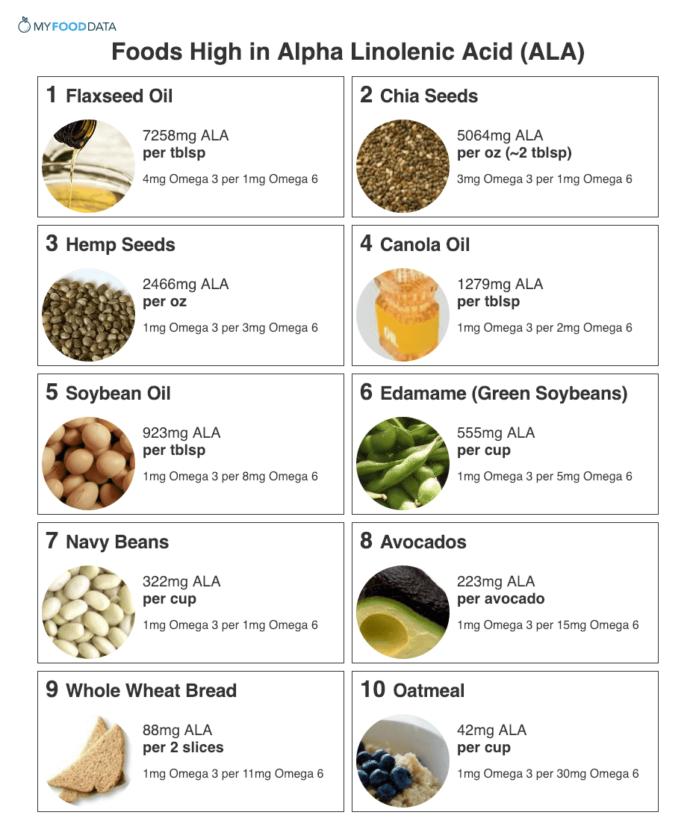 Продукты питания с большим количеством альфа-липоевой кислоты