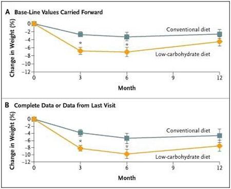 Кето-диета позволяет быстро похудеть