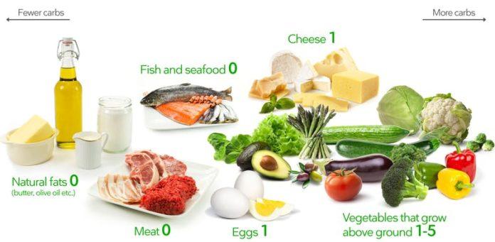 Продукты питания для кето-диеты