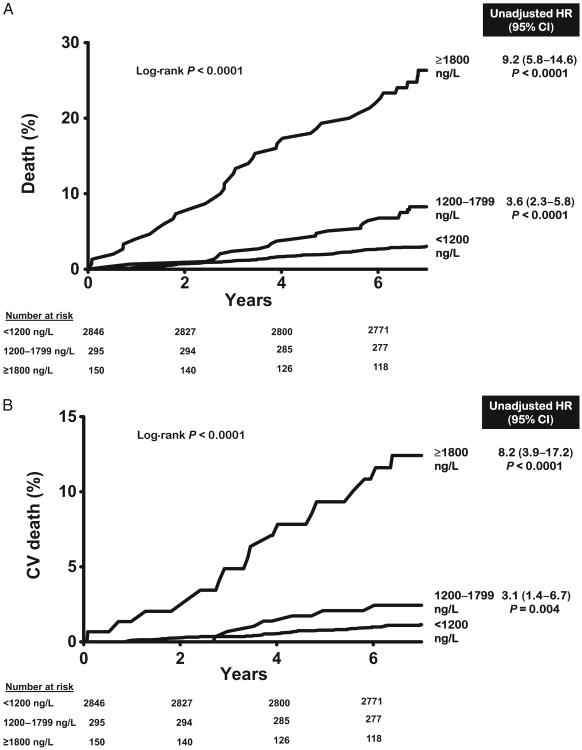 Рост уровня белка GDF15 показывает на рост рисков смертности