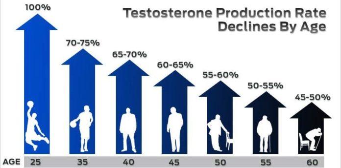 Уровень тестостерона снижается с возрастом
