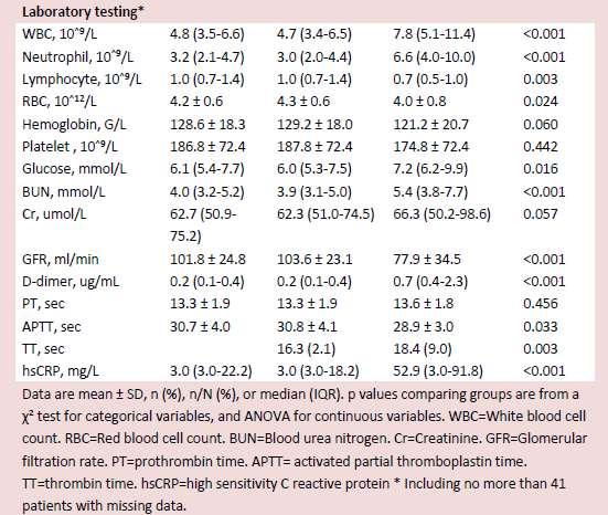 Клинические показатели у пациентов с вирусом COVID-19