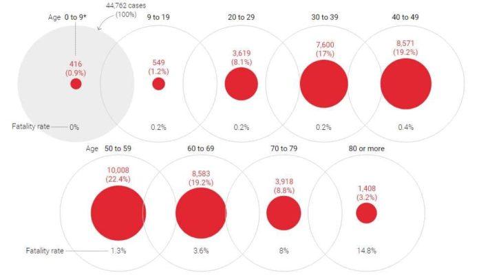 Смертность от коронавируса в Китае в зависимости от возраста заболевших людей