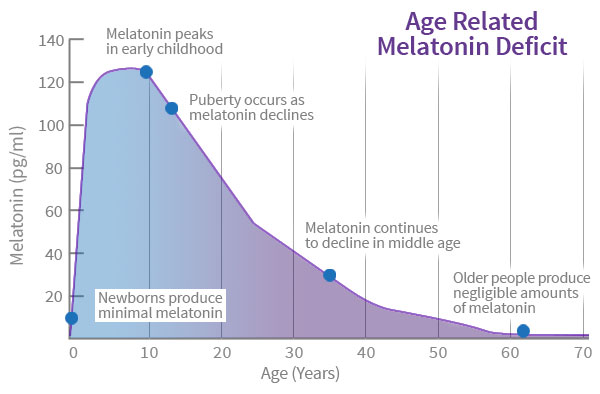 Уровень мелатонина снижается при старении