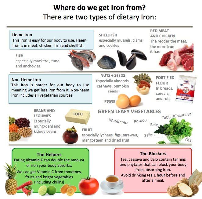 Ферритин увеличивается, если в пище преобладают продукты питания с большим количеством железа