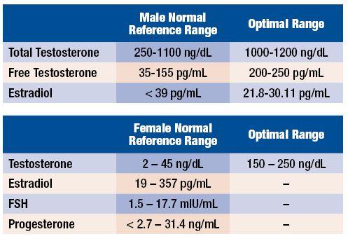 Нормальные уровни тестостерона у мужчин и женщин.