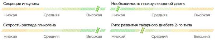 Пример графического изображения влияния генов на параметры организма в ДНК-тесте WELLNESS