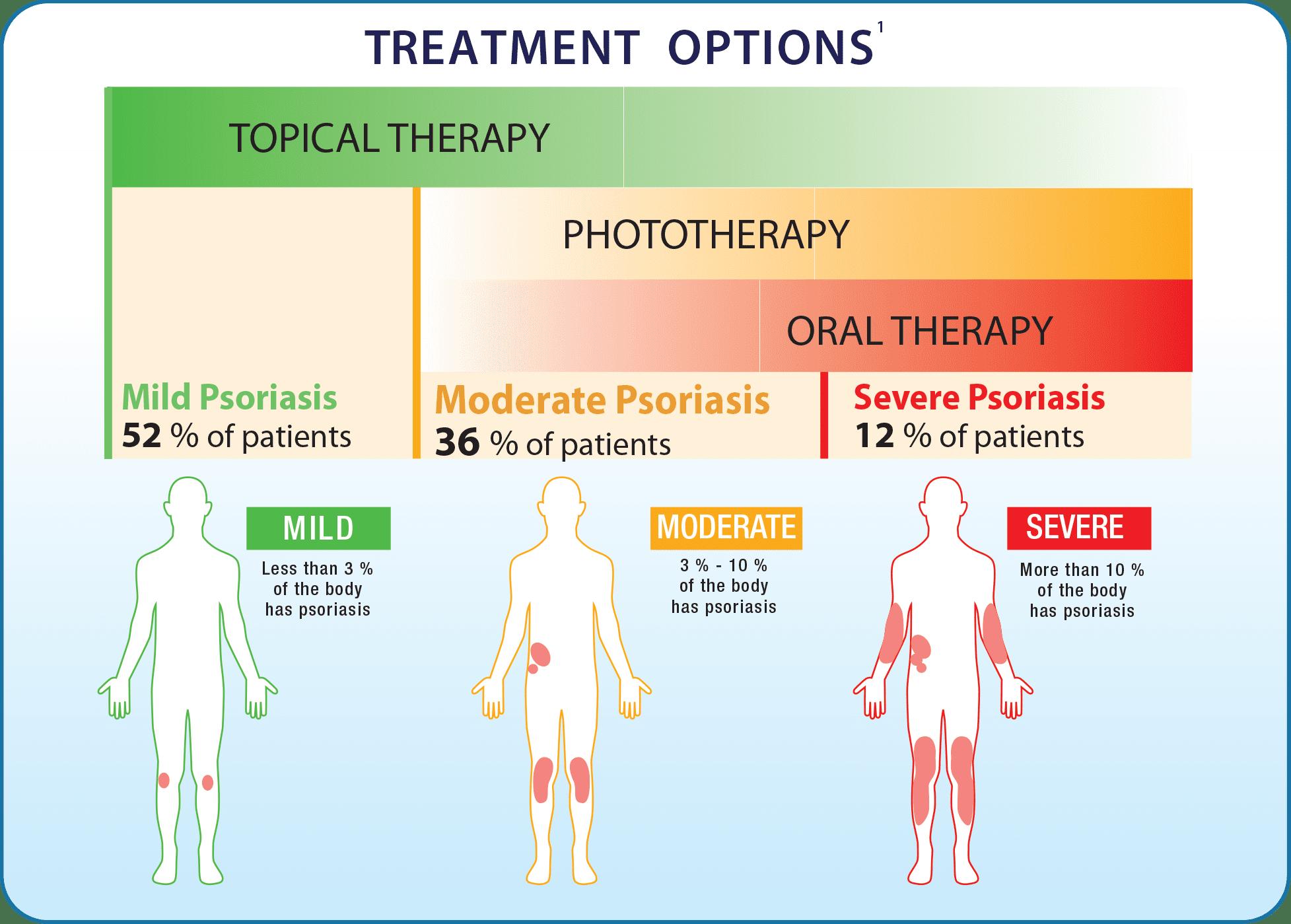 Применение различных схем лечения псориаза