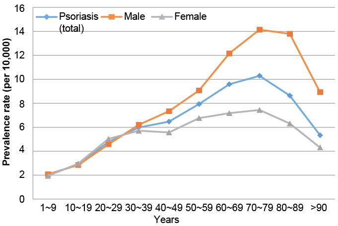 Причина псориаза может быть в возрасте