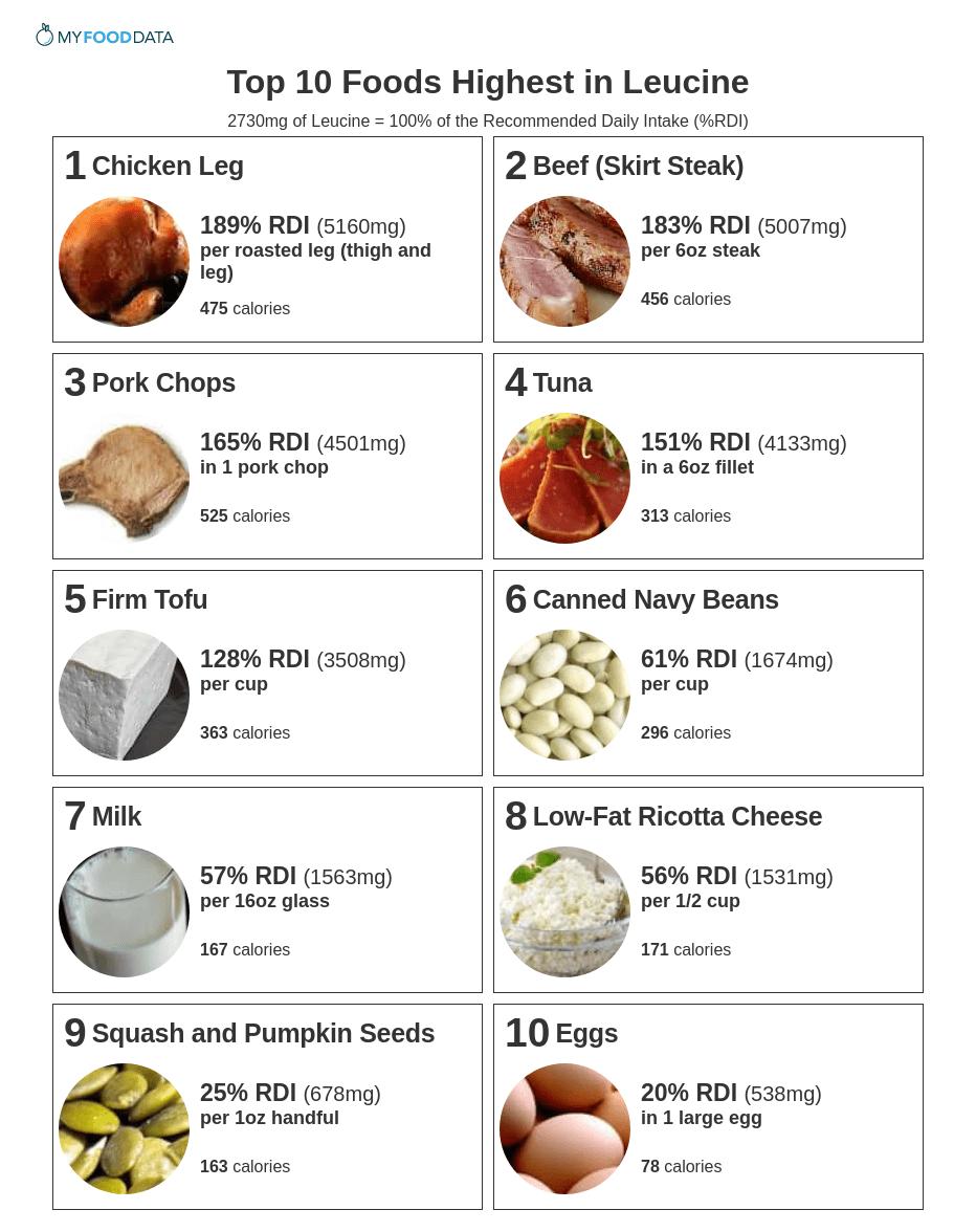 Продукты питания богатые лейцином