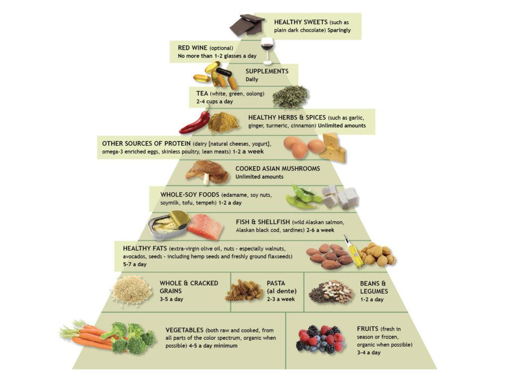 Противовоспалительная диета похода на диету сельских жителей