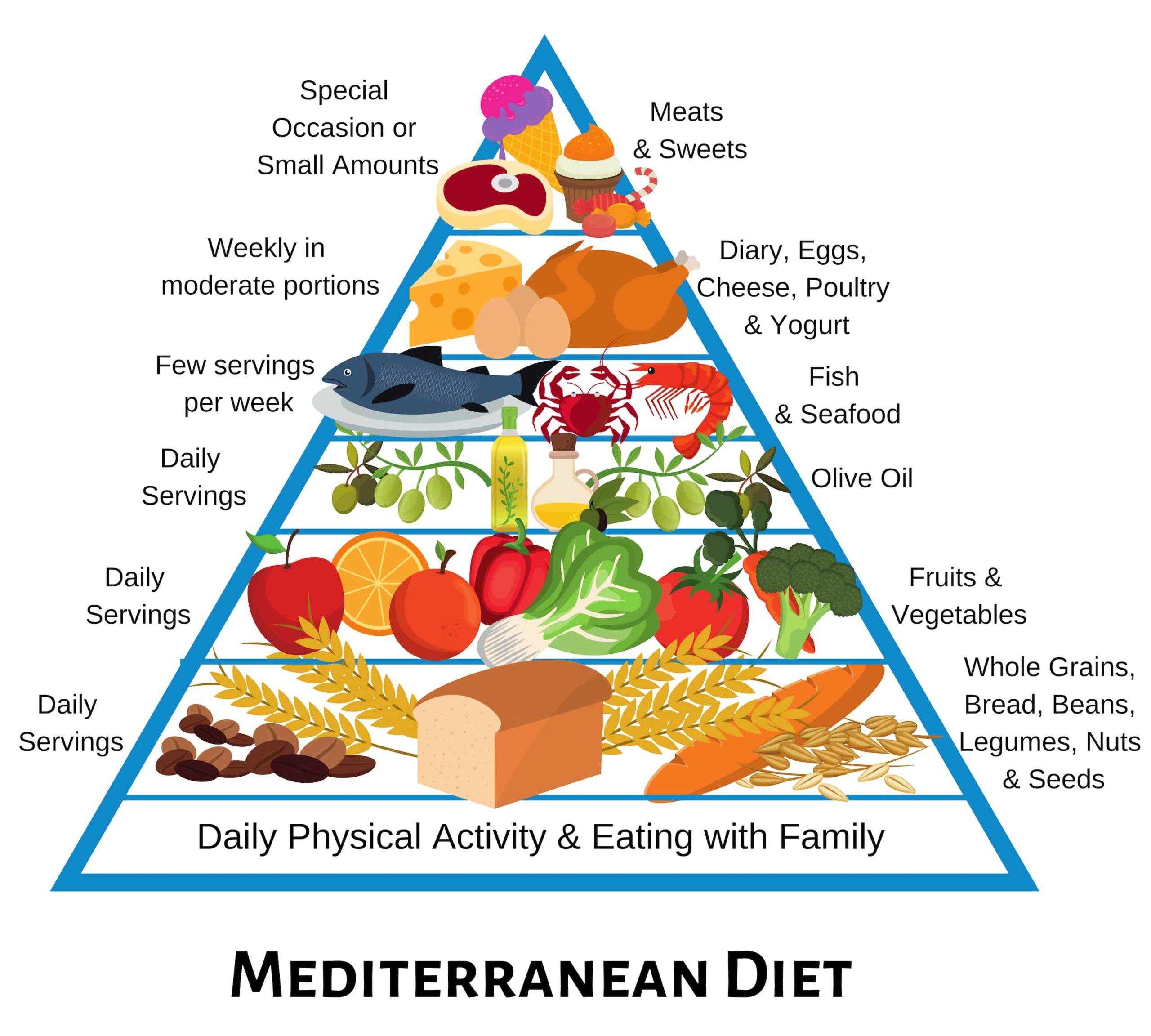 Состав средиземноморской диеты