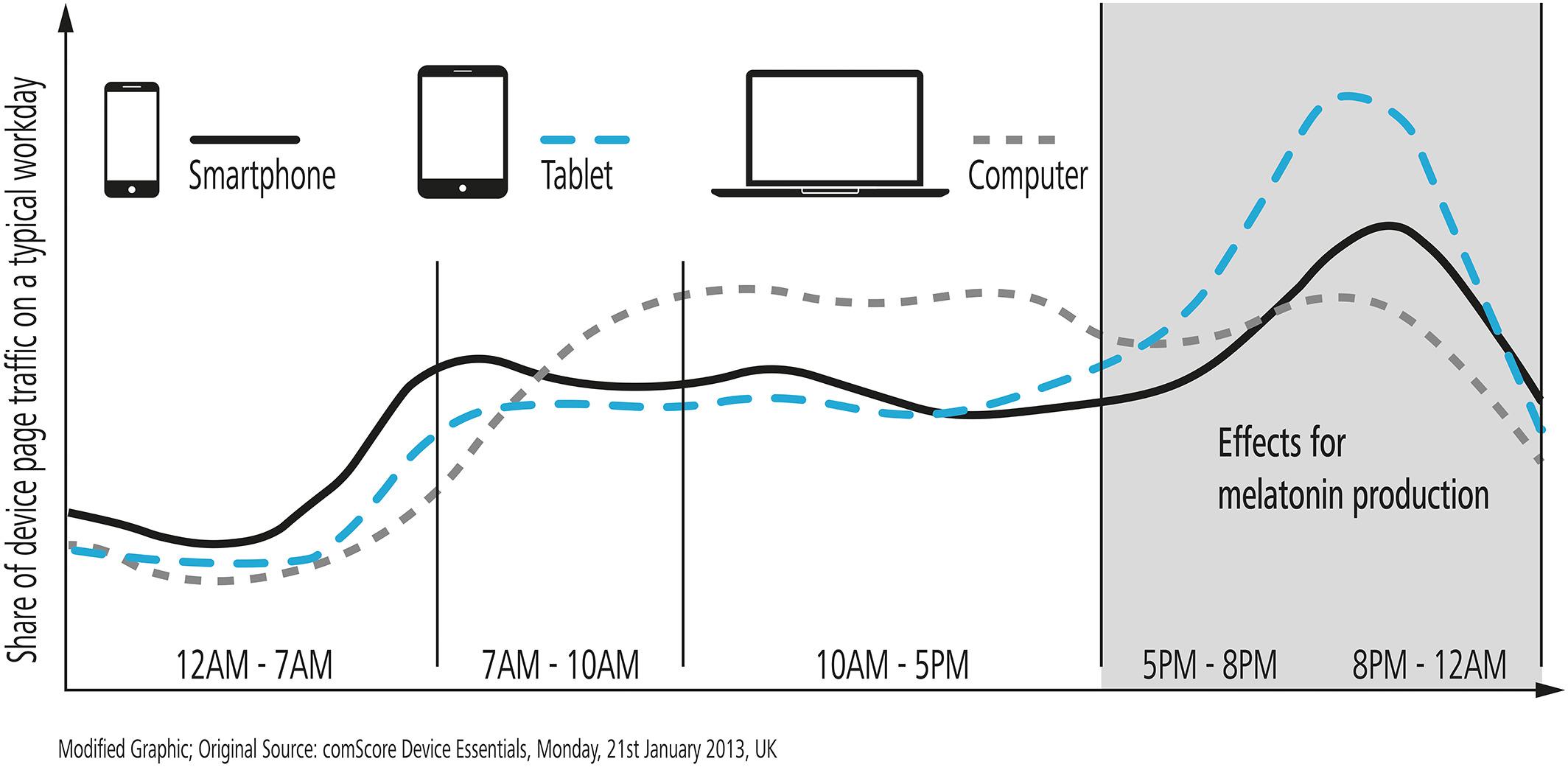Влияние разных экранов электронных устройств на выработку мелатонина