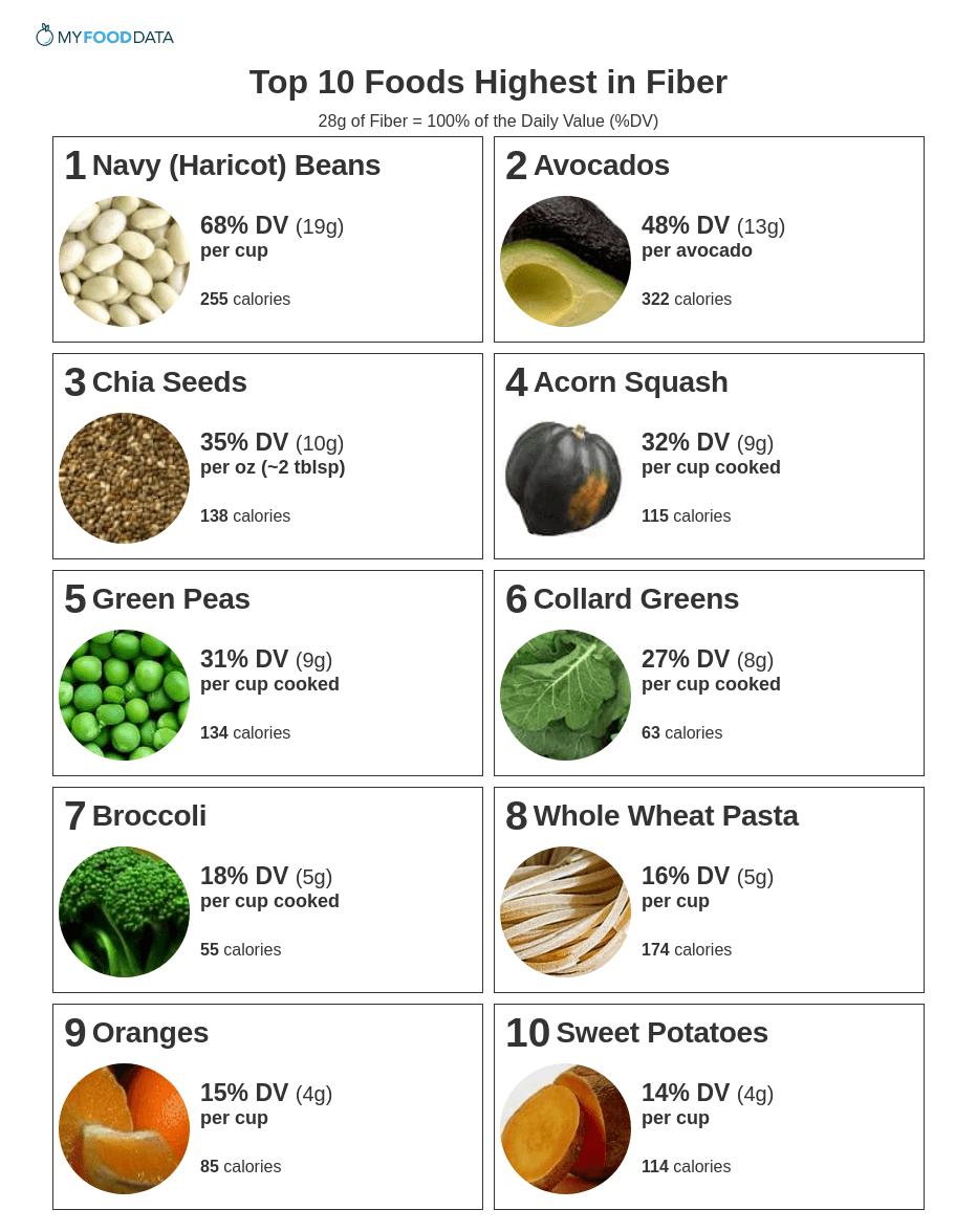 Продукты питания с выским содержанием клетчатки