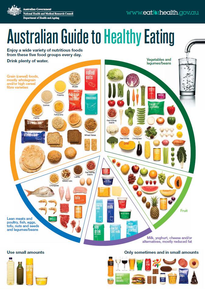 Рекомендуемая здоровая диета