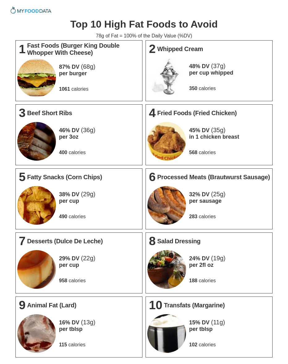Продукты питания с вредными жирами