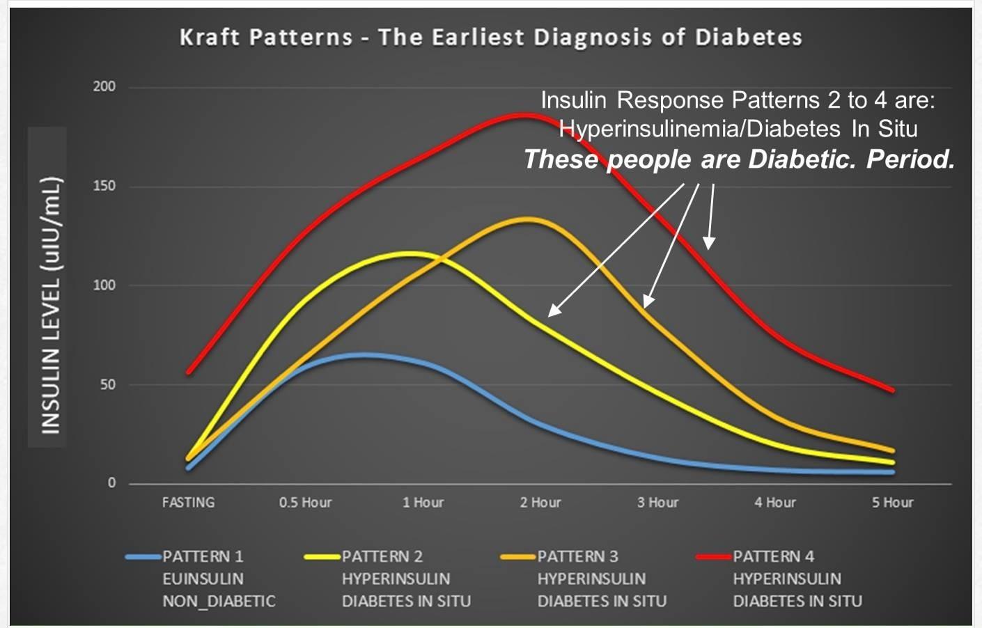 Изменение инсулина при диабете - график